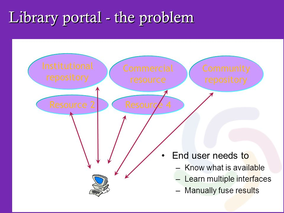 Library portal - the problem End user needs to –Know what is available –Learn multiple interfaces –Manually fuse results Resource 2Resource 4 Institut