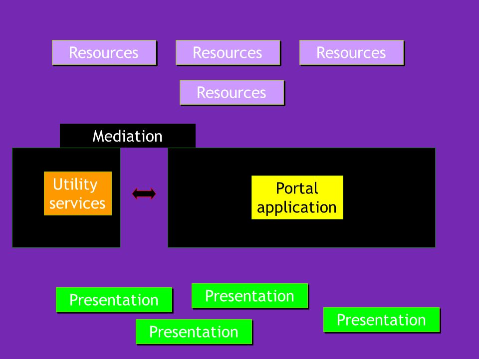 Mediation Portal application Resources Presentation Utility services
