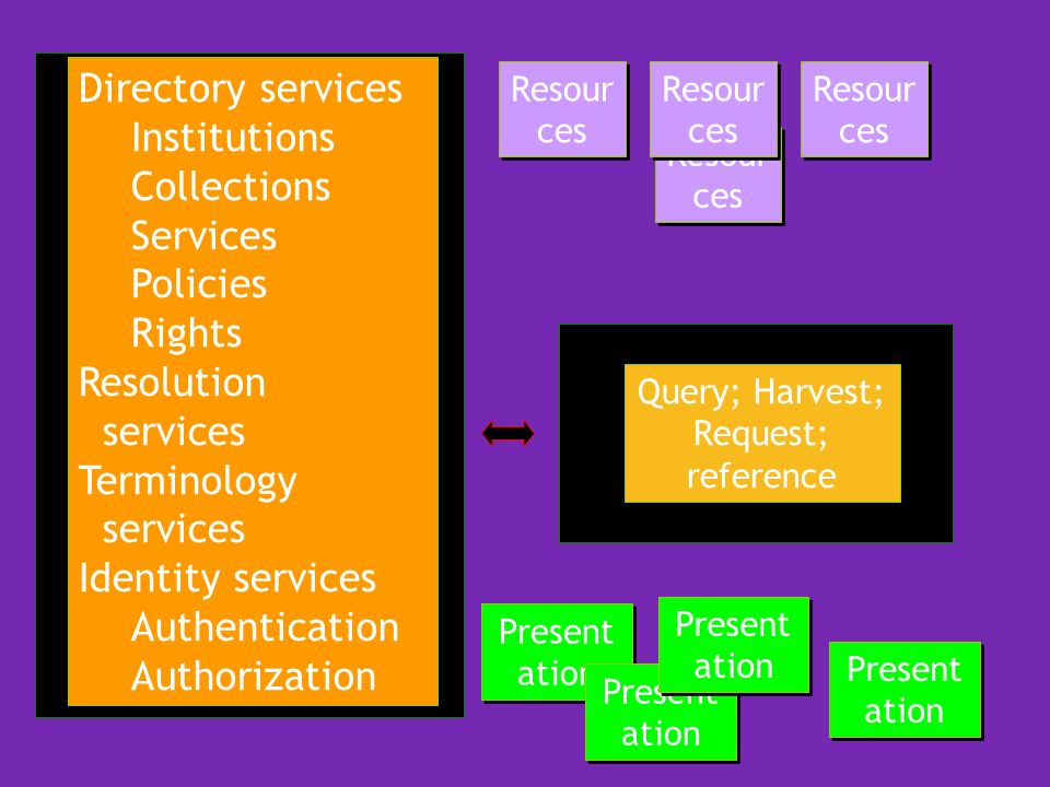 Query; Harvest; Request; reference Resour ces Present ation Directory services Institutions Collections Services Policies Rights Resolution services T
