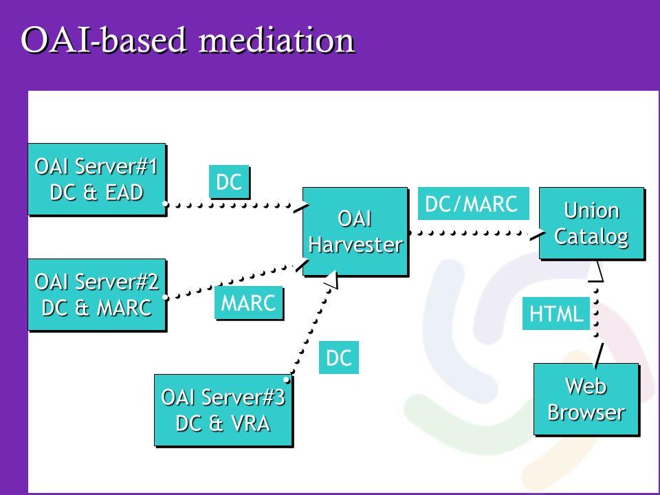 OAI-based mediation WebBrowserWebBrowser UnionCatalogUnionCatalog DC/MARC HTML OAI Server#1 DC & EAD OAI Server#1 DC & EAD OAI Server#2 DC & MARC OAI