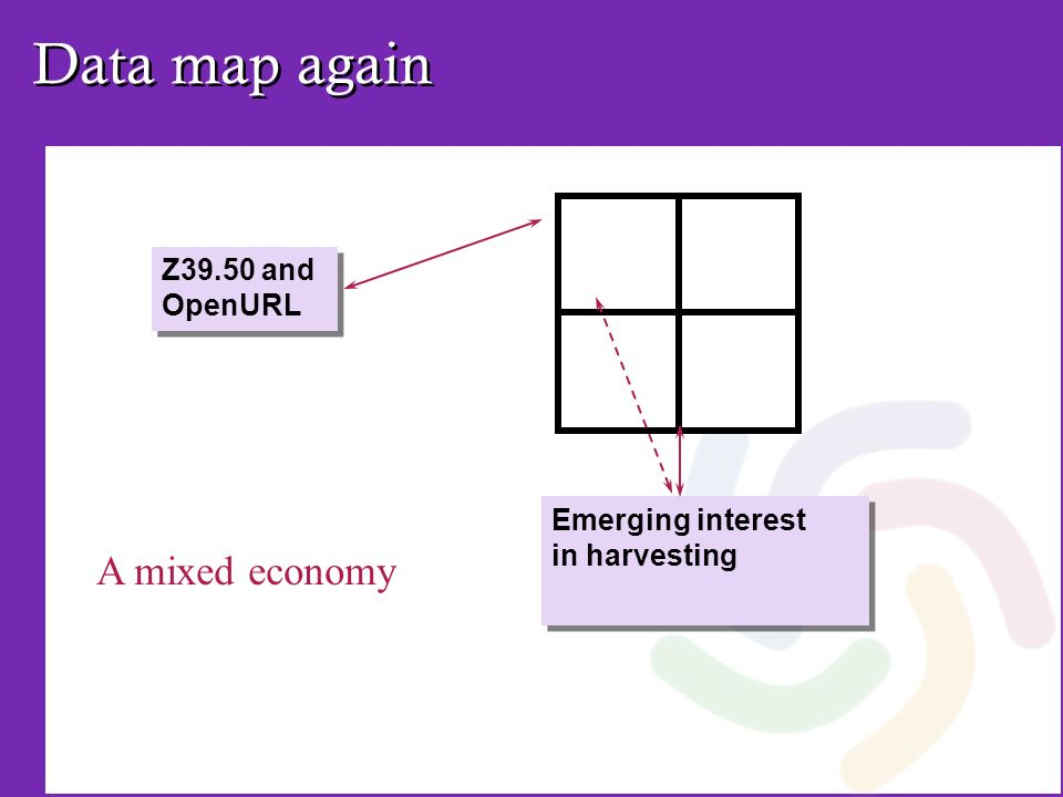 Data map again Emerging interest in harvesting Z39.50 and OpenURL A mixed economy