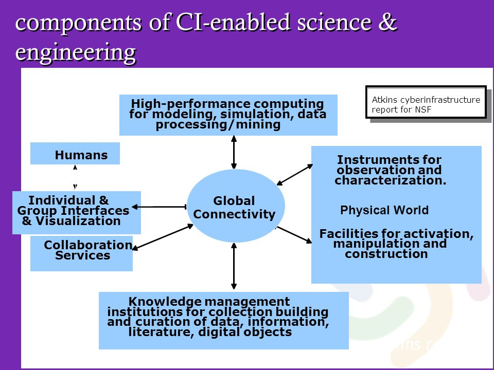 components of CI-enabled science & engineering Collaboration Services Knowledge management institutions for collection building and curation of data,