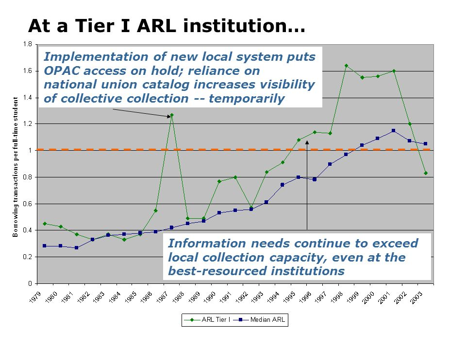 At a Tier I ARL institution… Implementation of new local system puts OPAC access on hold; reliance on national union catalog increases visibility of c