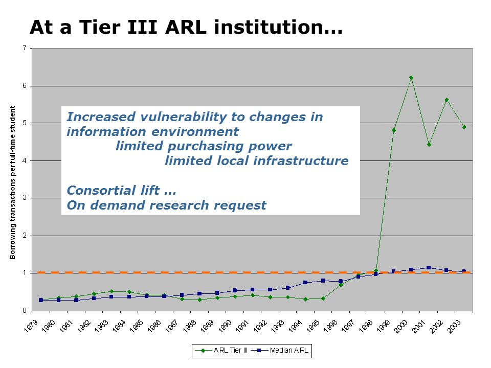 At a Tier III ARL institution… Increased vulnerability to changes in information environment limited purchasing power limited local infrastructure Consortial lift … On demand research request