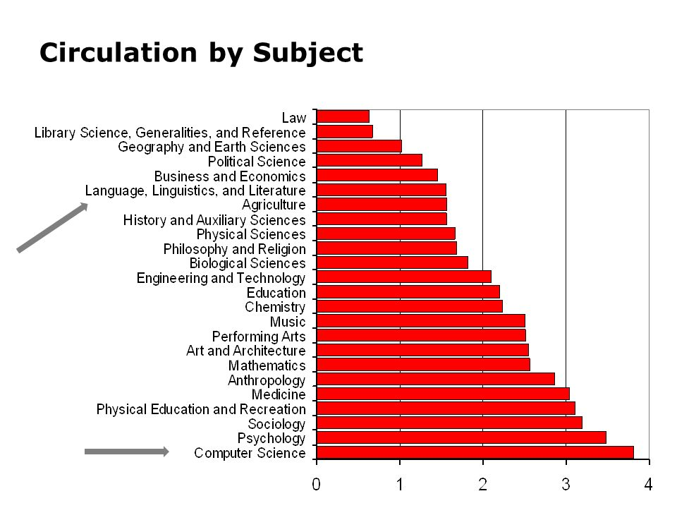 Circulation by Subject