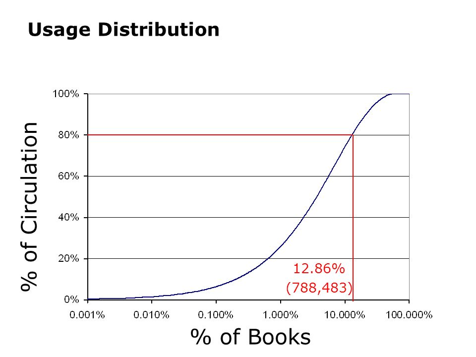 Usage Distribution % of Books % of Circulation 12.86% (788,483)