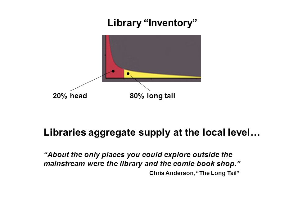 Library Inventory 20% head80% long tail Libraries aggregate supply at the local level… About the only places you could explore outside the mainstream