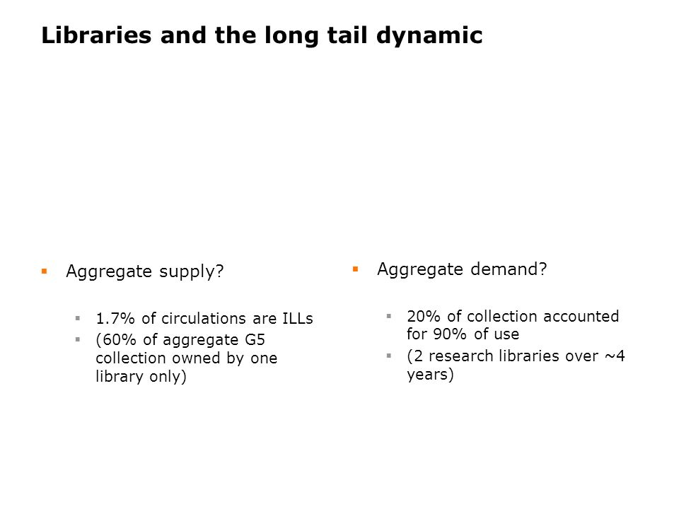 Libraries and the long tail dynamic Aggregate supply.
