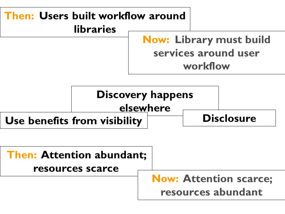 Then: Users built workflow around libraries Now: Library must build services around user workflow Discovery happens elsewhere Disclosure Then: Attention abundant; resources scarce Now: Attention scarce; resources abundant Use benefits from visibility