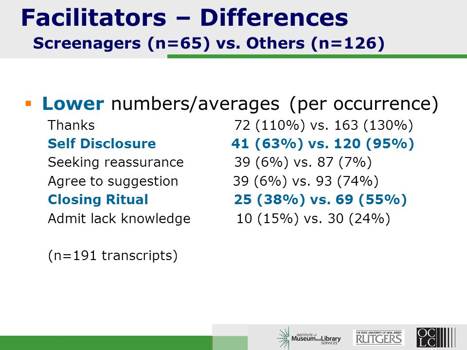 Facilitators – Differences Screenagers (n=65) vs. Others (n=126) Lower numbers/averages (per occurrence) Thanks 72 (110%) vs. 163 (130%) Self Disclosu