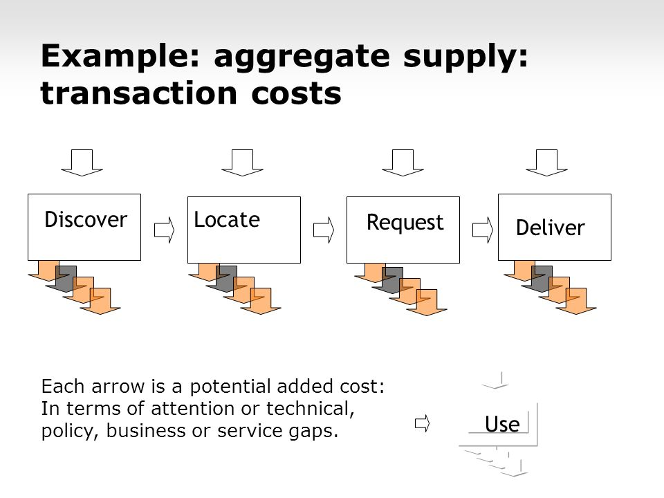 Use Request Locate Discover Deliver Example: aggregate supply: transaction costs Each arrow is a potential added cost: In terms of attention or technical, policy, business or service gaps.