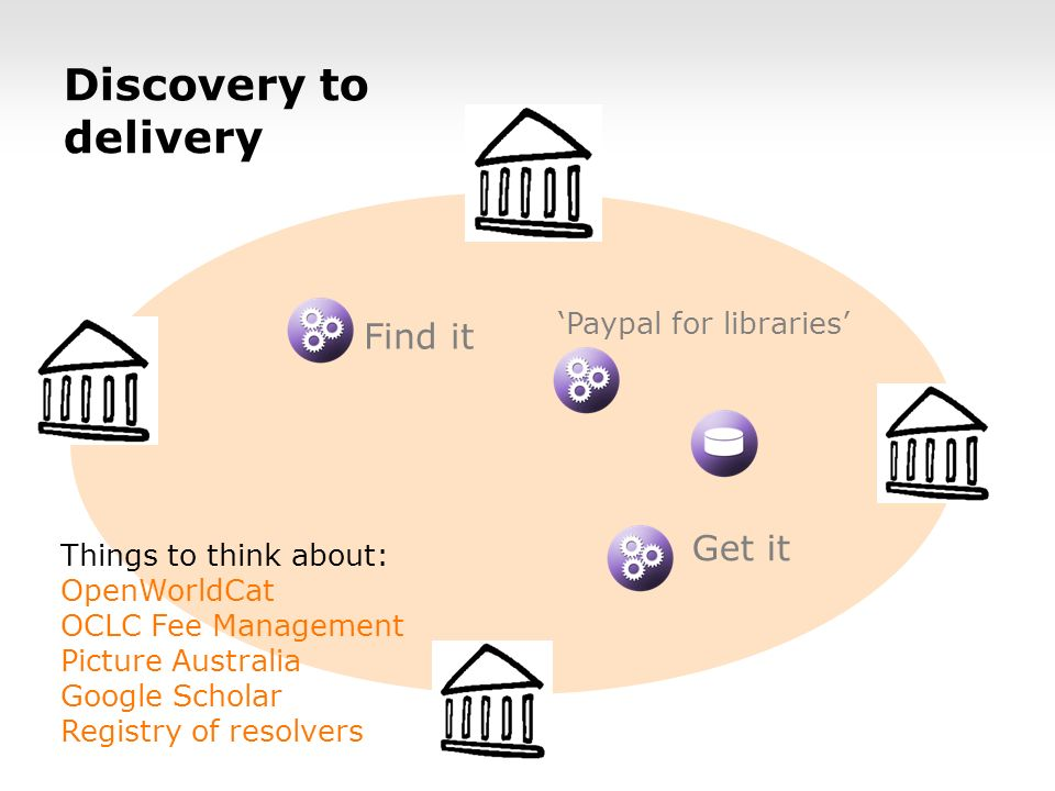 Discovery to delivery Find it Get it Paypal for libraries Things to think about: OpenWorldCat OCLC Fee Management Picture Australia Google Scholar Registry of resolvers