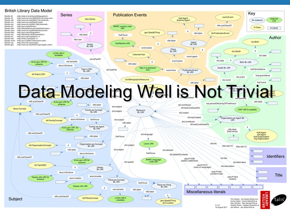 The worlds libraries. Connected. Data Modeling Well is Not Trivial