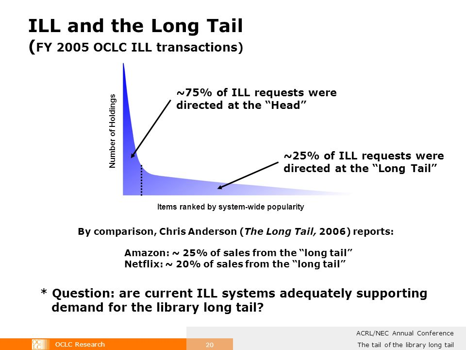 OCLC Research The tail of the library long tail ACRL/NEC Annual Conference 20 ILL and the Long Tail ( FY 2005 OCLC ILL transactions) Number of Holdings Items ranked by system-wide popularity ~75% of ILL requests were directed at the Head ~25% of ILL requests were directed at the Long Tail By comparison, Chris Anderson (The Long Tail, 2006) reports: Amazon: ~ 25% of sales from the long tail Netflix: ~ 20% of sales from the long tail * Question: are current ILL systems adequately supporting demand for the library long tail