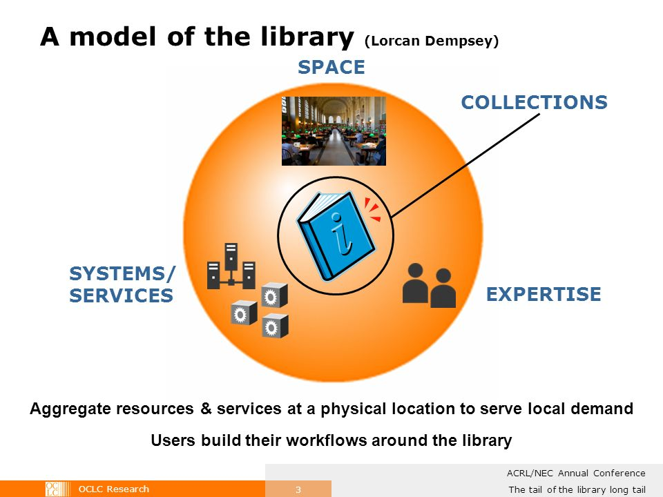 OCLC Research The tail of the library long tail ACRL/NEC Annual Conference 3 A model of the library (Lorcan Dempsey) Users build their workflows around the library Aggregate resources & services at a physical location to serve local demand SPACE SYSTEMS/ SERVICES EXPERTISE COLLECTIONS