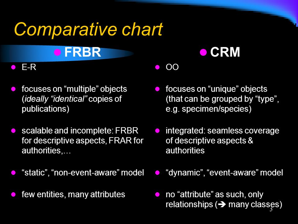 5 Comparative chart FRBR E-R focuses on multiple objects (ideally identical copies of publications) scalable and incomplete: FRBR for descriptive aspects, FRAR for authorities,… static, non-event-aware model few entities, many attributes CRM OO focuses on unique objects (that can be grouped by type, e.g.