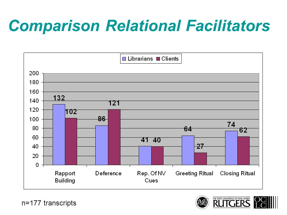 Comparison Relational Facilitators n=177 transcripts