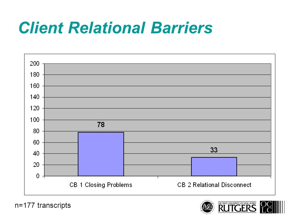 Client Relational Barriers n=177 transcripts