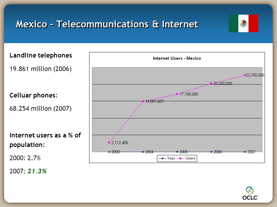 Mexico – Telecommunications & Internet Landline telephones 19.861 million (2006) Celluar phones: 68.254 million (2007) Internet users as a % of population: 2000: 2.7% 2007: 21.3%
