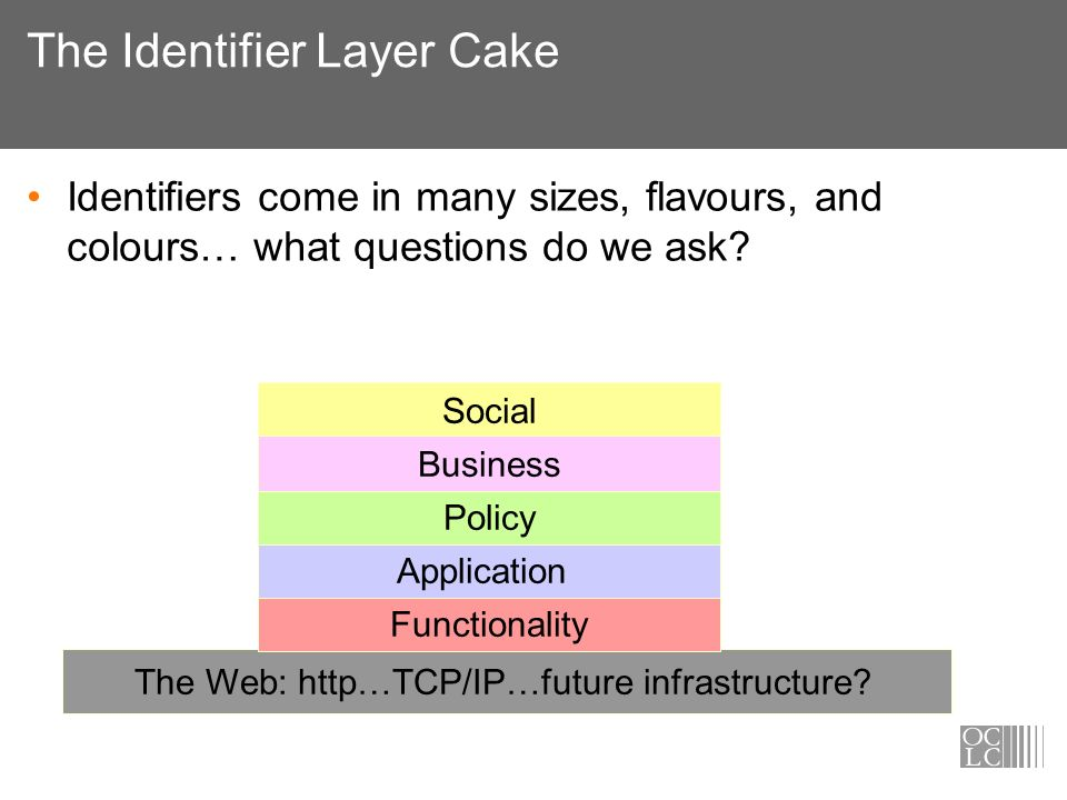 The Identifier Layer Cake Identifiers come in many sizes, flavours, and colours… what questions do we ask? The Web: http…TCP/IP…future infrastructure?