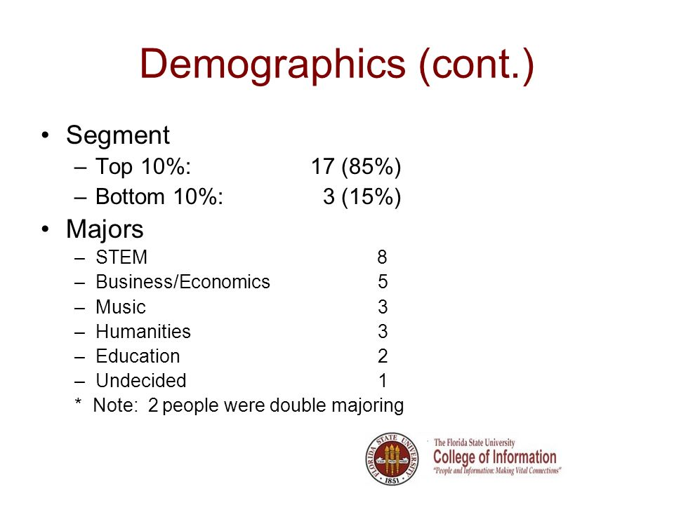 Demographics (cont.) Segment –Top 10%:17 (85%) –Bottom 10%: 3 (15%) Majors –STEM 8 –Business/Economics5 –Music3 –Humanities3 –Education2 –Undecided1 * Note: 2 people were double majoring