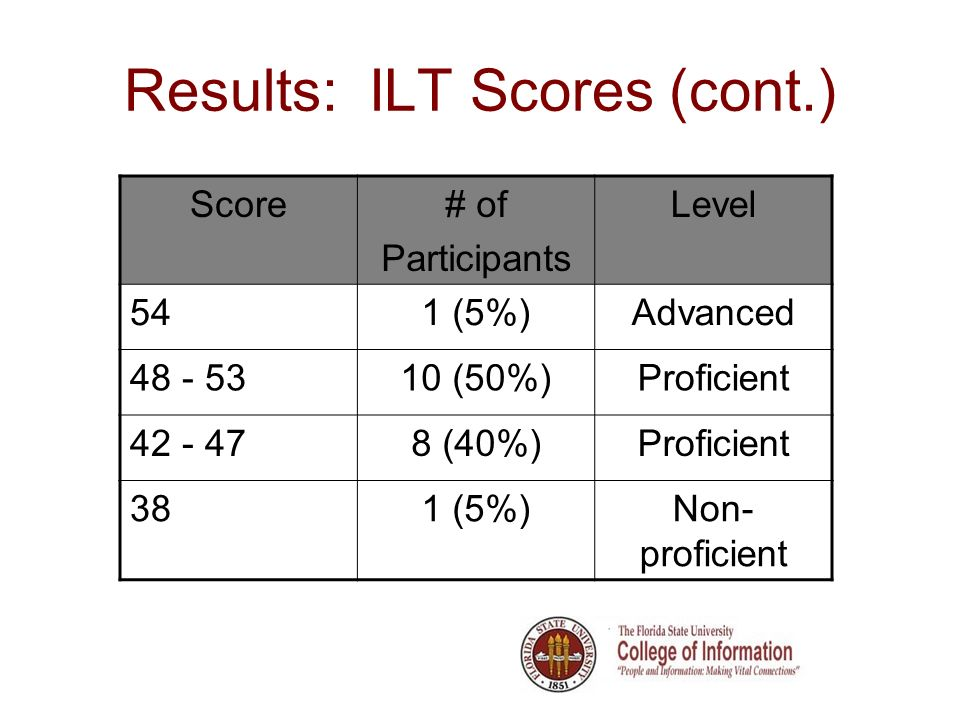 Results: ILT Scores (cont.) Score# of Participants Level 541 (5%)Advanced 48 - 5310 (50%)Proficient 42 - 478 (40%)Proficient 381 (5%)Non- proficient