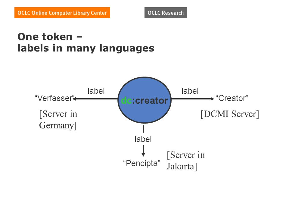 One token – labels in many languages dc:creator Verfasser label Creator label Pencipta label [Server in Germany] [Server in Jakarta] [DCMI Server]