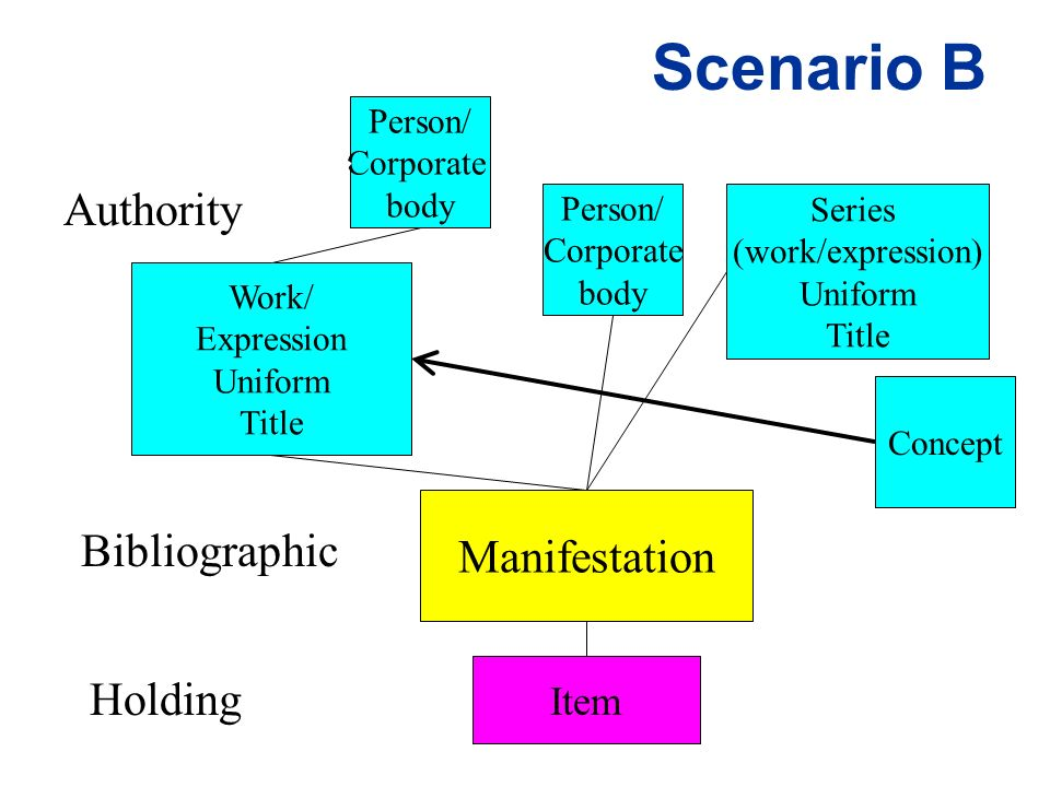 Scenario B Work/ Expression Uniform Title Manifestation Authority Bibliographic Holding Item Concept Person/ Corporate body Series (work/expression) Uniform Title Person/ Corporate body