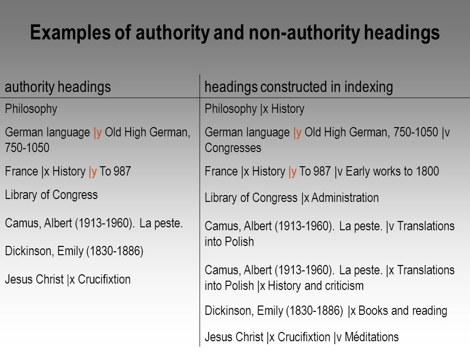 Examples of authority and non-authority headings authority headingsheadings constructed in indexing Philosophy German language |y Old High German, 750