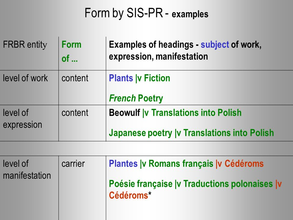 Form by SIS-PR - examples FRBR entit y Form of... Examples of headings - subject of work, expression, manifestation level of workcontent Plants |v Fic