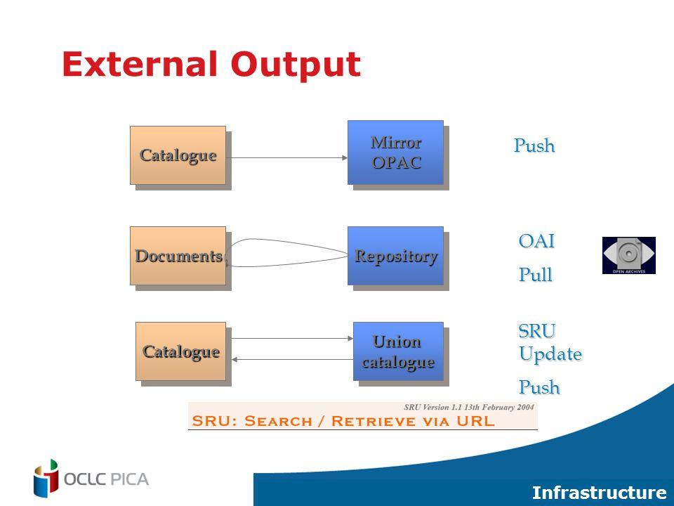29 External Output CatalogueCatalogue MirrorOPACMirrorOPAC Push DocumentsDocumentsRepositoryRepository OAIPull CatalogueCatalogueUnioncatalogueUnioncatalogue SRU Update Push Infrastructure