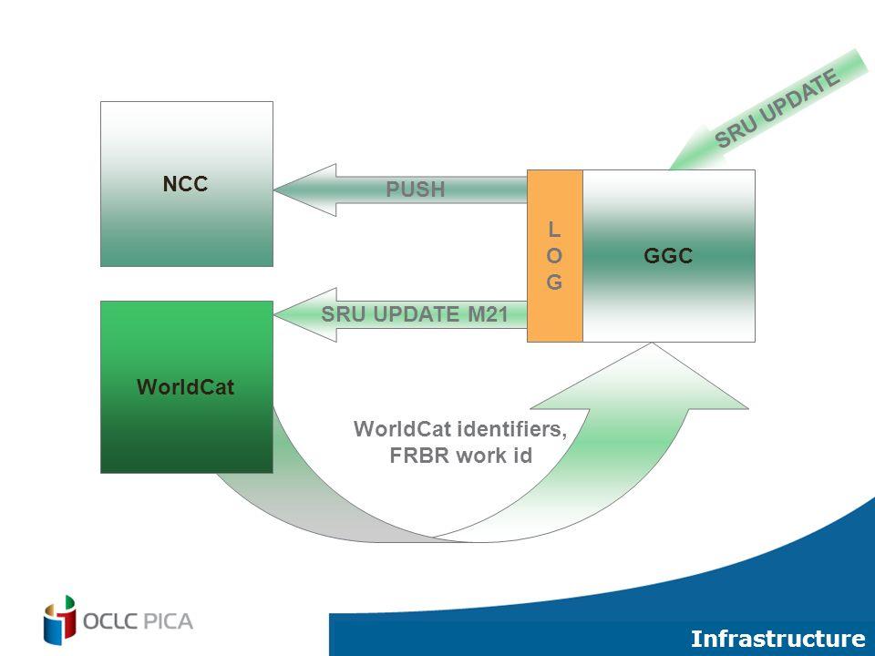 30 NCC GGC LOGLOG PUSH SRU UPDATE M21 WorldCat identifiers, FRBR work id WorldCat SRU UPDATE Infrastructure