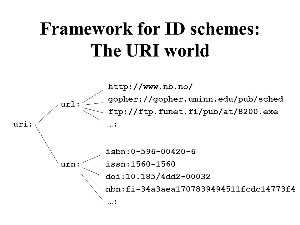 Framework for ID schemes: The URI world uri: urn: url: http://www.nb.no/ gopher://gopher.uminn.edu/pub/sched ftp://ftp.funet.fi/pub/at/8200.exe …: isbn:0-596-00420-6 issn:1560-1560 doi:10.185/4dd2-00032 nbn:fi-34a3aea1707839494511fcdc14773f4 …: