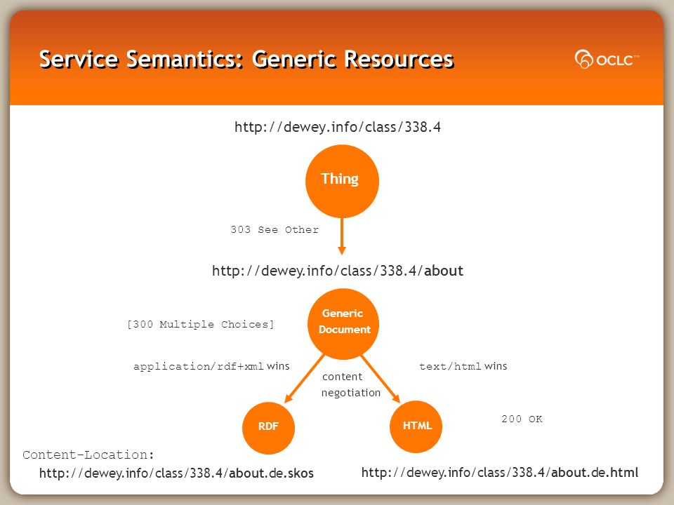 Service Semantics: Generic Resources     Thing Generic Document 303 See Other RDF HTML Content-Location:     content negotiation application/rdf+xml wins text/html wins 200 OK [300 Multiple Choices]