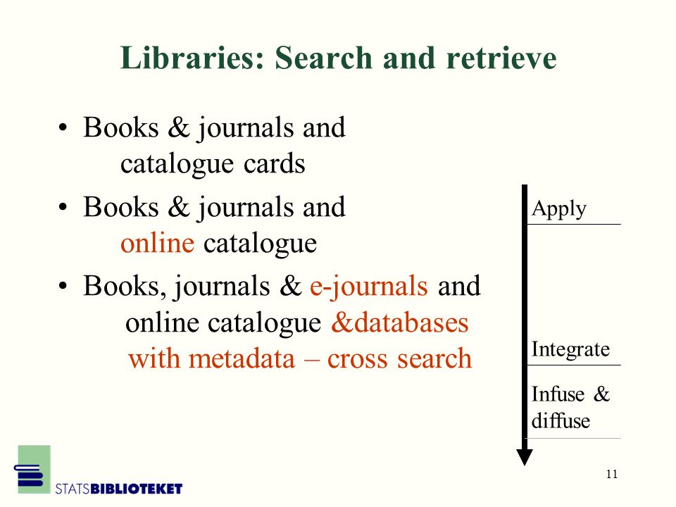 11 Libraries: Search and retrieve Books & journals and catalogue cards Books & journals and online catalogue Books, journals & e-journals and online catalogue &databases with metadata – cross search Apply Integrate Infuse & diffuse