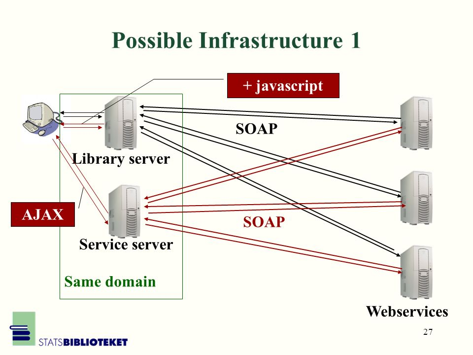 27 Possible Infrastructure 1 Library server Webservices + javascript SOAP Service server Same domain SOAP AJAX