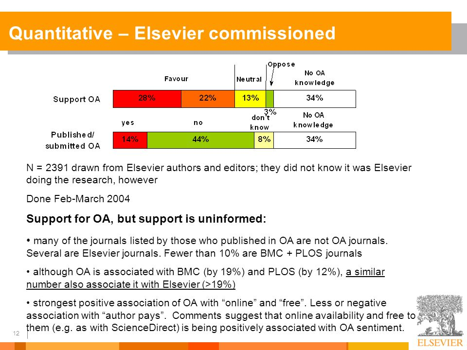 12 Quantitative – Elsevier commissioned N = 2391 drawn from Elsevier authors and editors; they did not know it was Elsevier doing the research, however Done Feb-March 2004 Support for OA, but support is uninformed: many of the journals listed by those who published in OA are not OA journals.