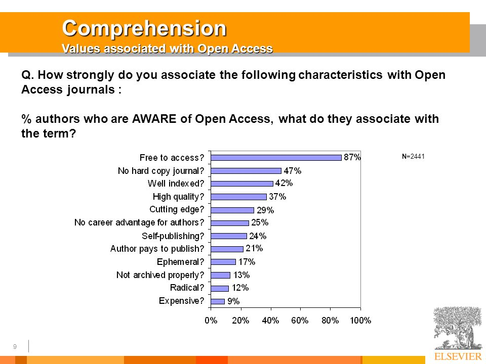9 Comprehension Values associated with Open Access Q.