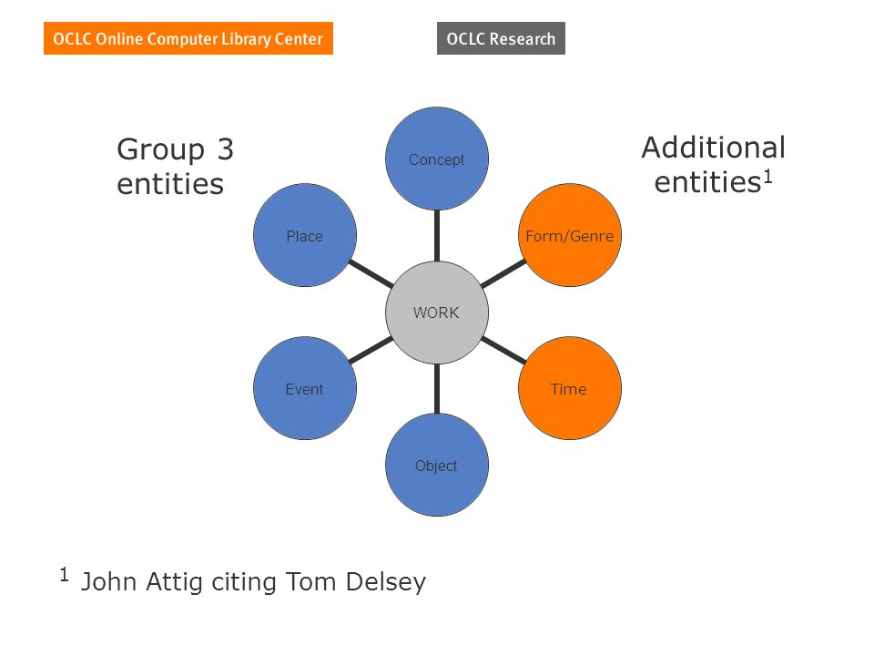 Group 3 entities Additional entities 1 1 John Attig citing Tom Delsey