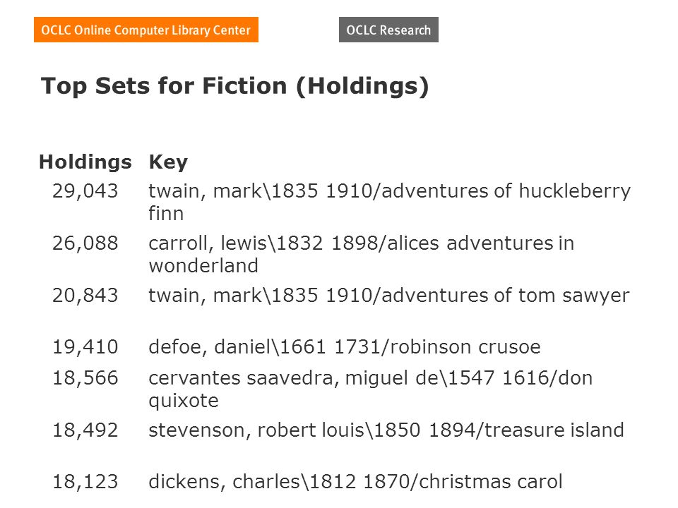 Top Sets for Fiction (Holdings) HoldingsKey 29,043twain, mark\1835 1910/adventures of huckleberry finn 26,088carroll, lewis\1832 1898/alices adventure