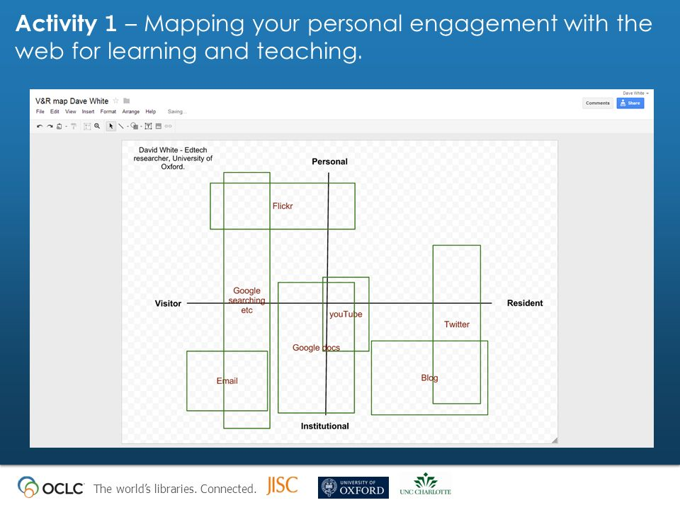 Activity 1 – Mapping your personal engagement with the web for learning and teaching.