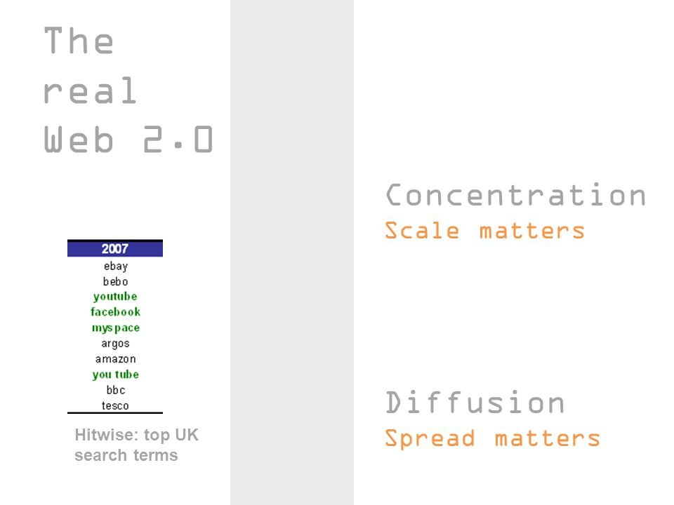 The real Web 2.0 Concentration Scale matters Diffusion Spread matters Hitwise: top UK search terms