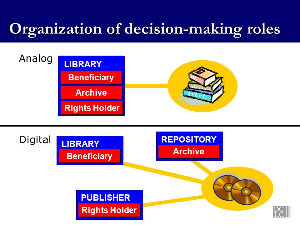 Analog Digital Organization of decision-making roles Beneficiary Archive Rights Holder LIBRARY Beneficiary Archive Rights Holder REPOSITORY PUBLISHER LIBRARY