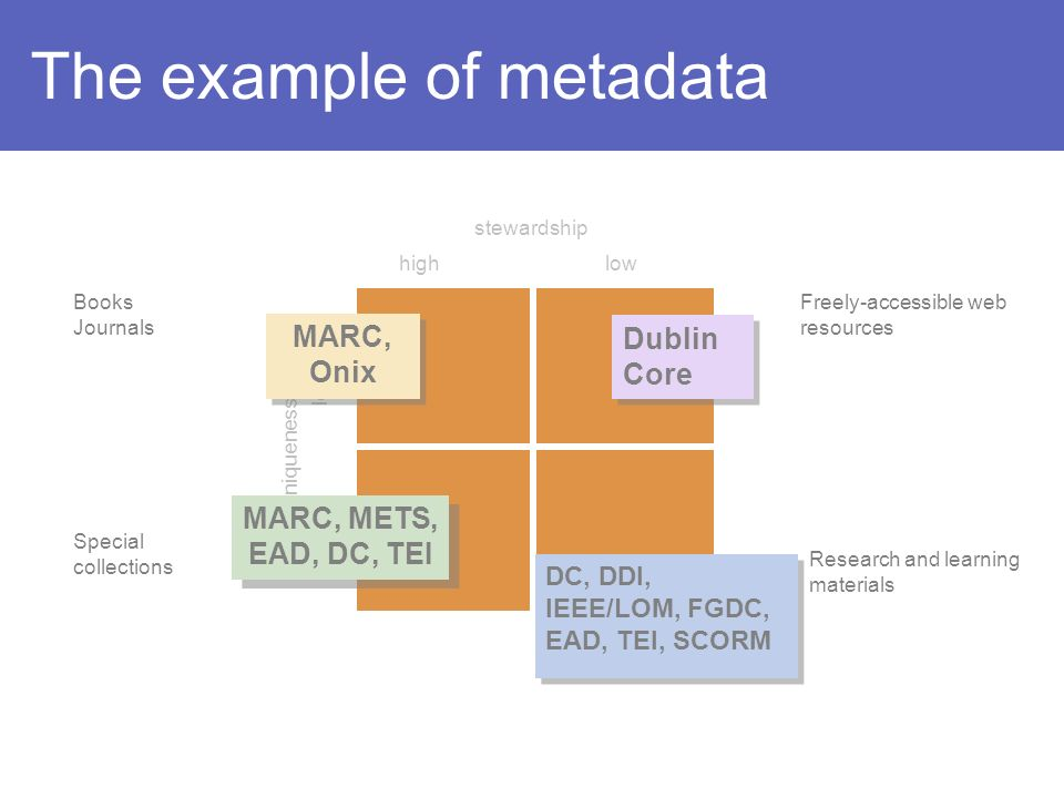 The example of metadata Books Journals Special collections Freely-accessible web resources Research and learning materials highlow high stewardship uniqueness MARC, Onix MARC, Onix MARC, METS, EAD, DC, TEI Dublin Core DC, DDI, IEEE/LOM, FGDC, EAD, TEI, SCORM