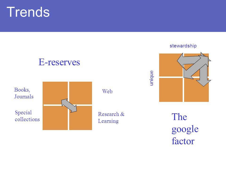Trends highlow high stewardship unique The google factor highlow high E-reserves Web Books, Journals Research & Learning Special collections