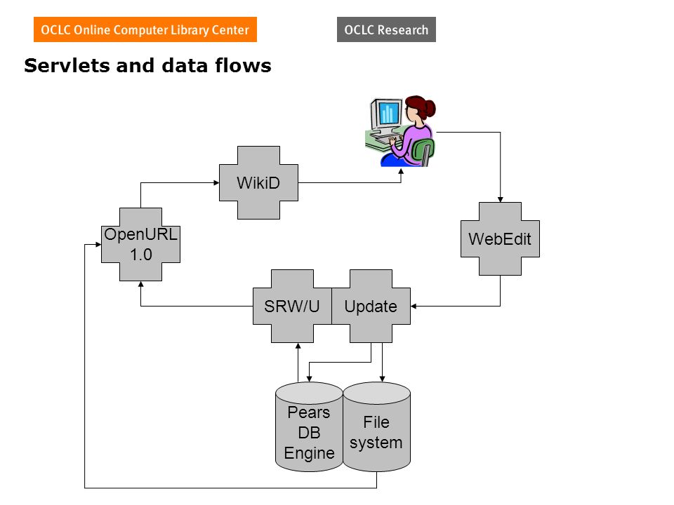 Pears DB Engine File system SRW/UUpdate WikiD OpenURL 1.0 WebEdit Servlets and data flows