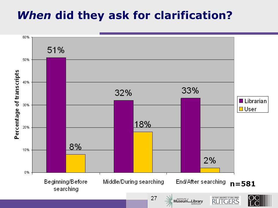 27 When did they ask for clarification? n=581