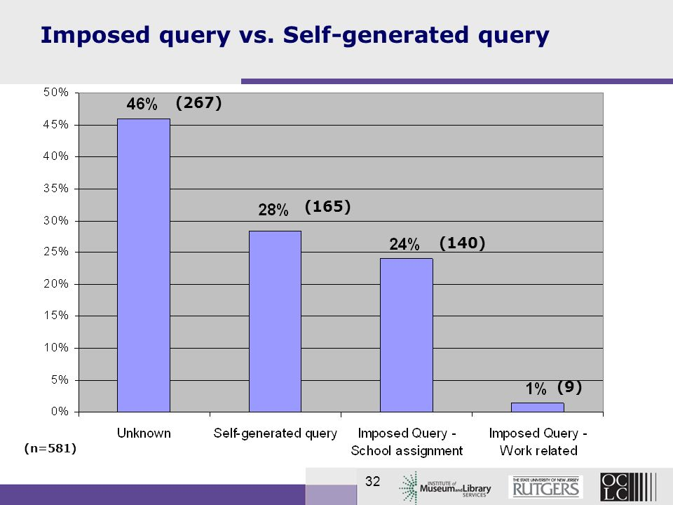 32 Imposed query vs. Self-generated query (n=581) (9) (140) (165) (267)