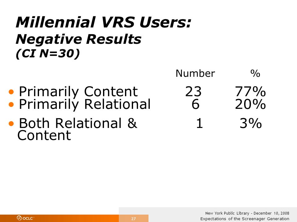 Expectations of the Screenager Generation New York Public Library – December 10, 2008 27 Millennial VRS Users: Negative Results (CI N=30) Number % Primarily Content 23 77% Primarily Relational 6 20% Both Relational & 1 3% Content
