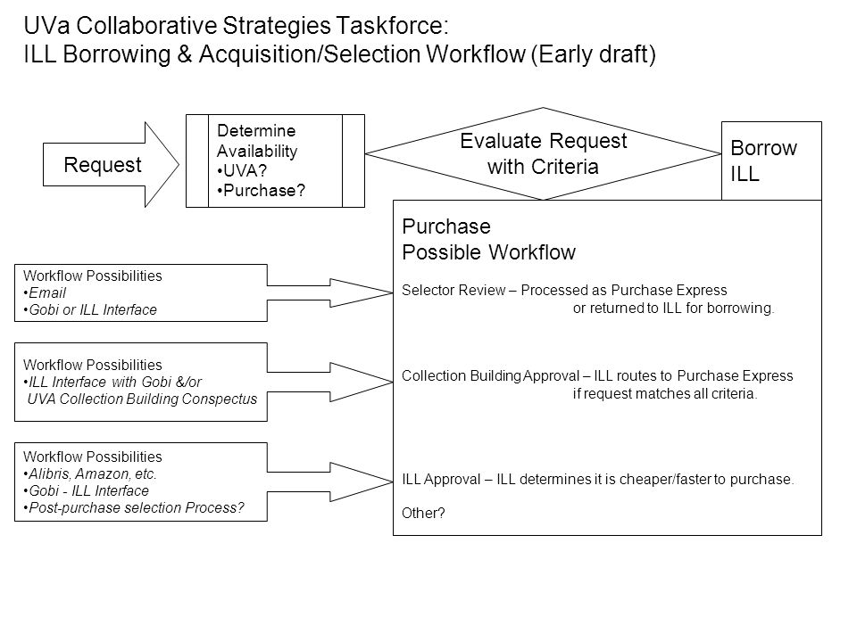 UVa Collaborative Strategies Taskforce: ILL Borrowing & Acquisition/Selection Workflow (Early draft) Request Determine Availability UVA.